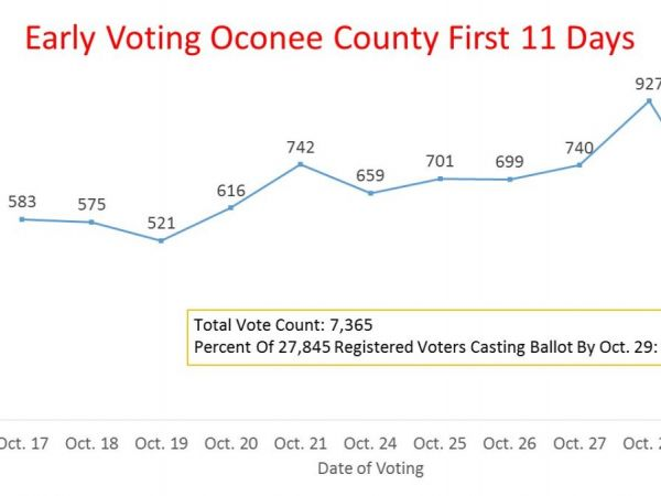 Early Voting In Oconee County Continues To Be Heavy, Reflecting Pattern Of Presidential ...