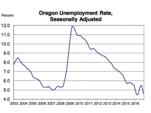 Oregon's 2016 Jobless Rate Matches Record Low Set In 1995