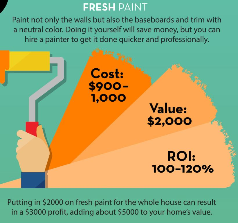 Which Renovations Add Value To Your Home?