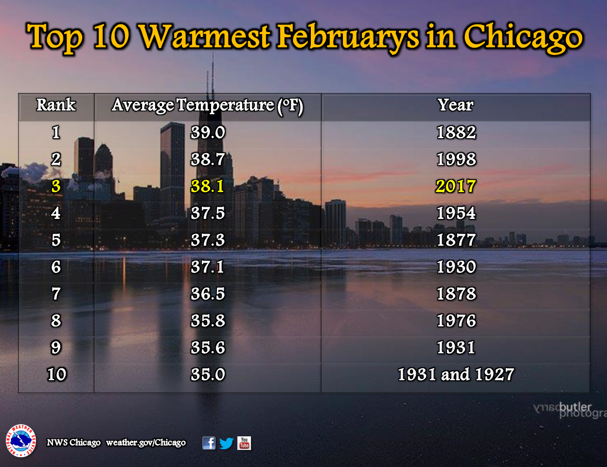 Chicago Weather Windy Warm With Chance For Severe Storms - Chicago weather averages
