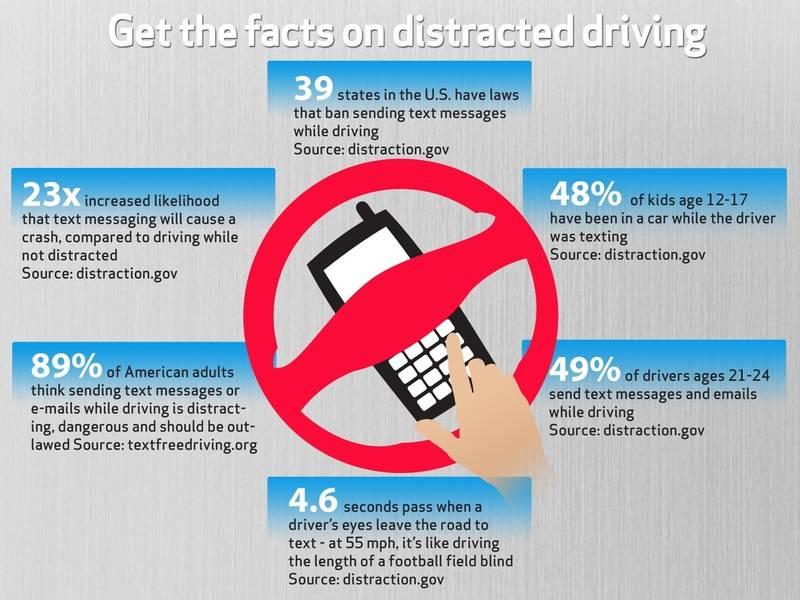 Teen texting statistics