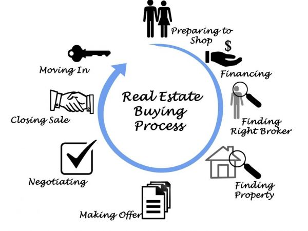 8 Steps To Buying A Home In Park Ridge