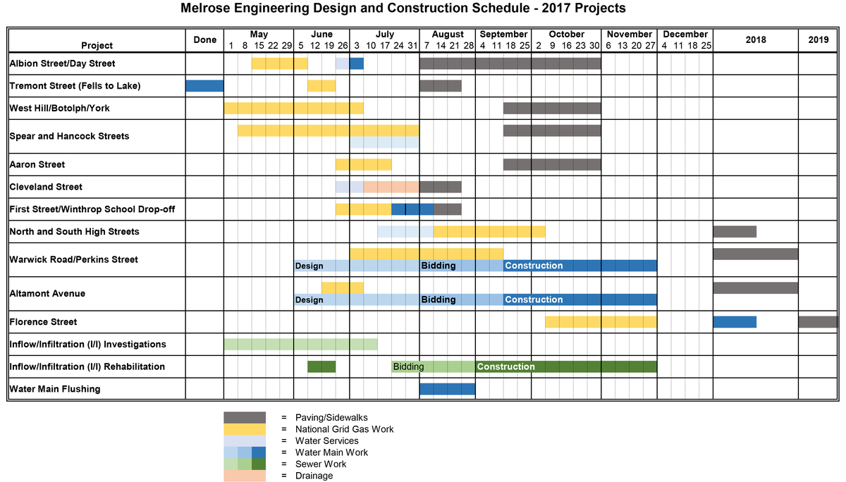 building work schedule template - melrose 39 s 2017 construction schedule details melrose