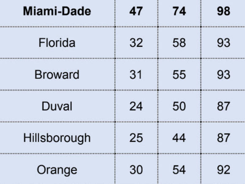 miami dade schools get first ever a rating miami beach fl patch