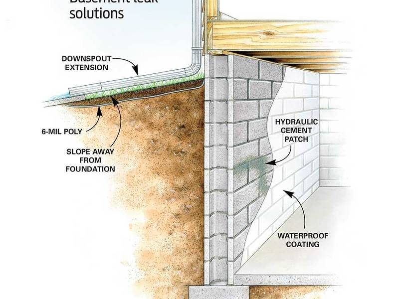 Bat Water Issues Sump Pump Damage In Cherry Hill Nj Detect And Prevent Moorestown