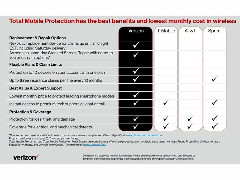 Verizon\'s Guide to a Stress-Free Summer | Woodbridge, VA Patch
