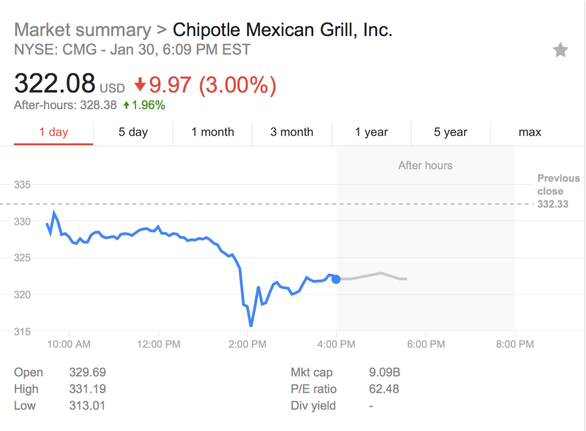 Chipotle stock quote quotes of the day - Chipotle mexican grill ticker symbol ...