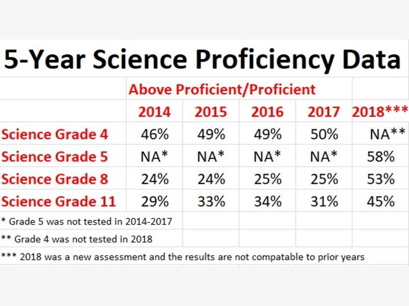 Nh Fifth Graders Earn High Marks In Science Concord Nh Patch