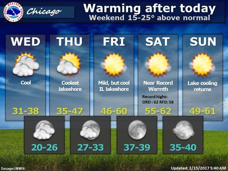 Weather Today: CHICAGOLAND WEATHER FORECAST: Temps In The 60s By The