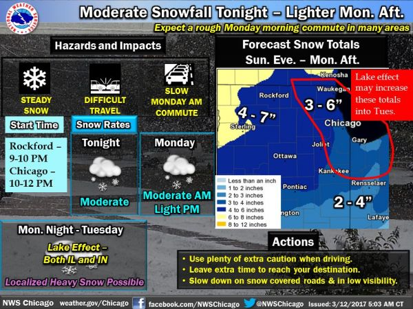 Lake-effect Snow Warnings continue over Chicago area
