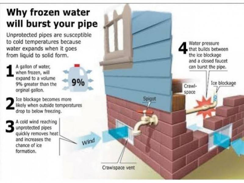 How to Prevent Your Pipes From Freezing As Temps Drop | Holmdel, NJ ...